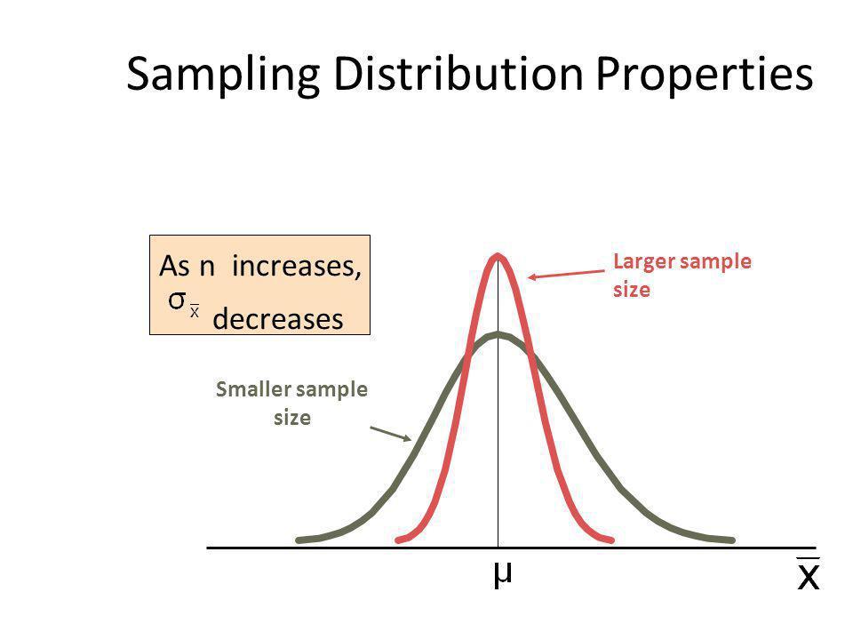 Sampling Distribution Properties As n increases, decreases Larger sample size Smaller sample size