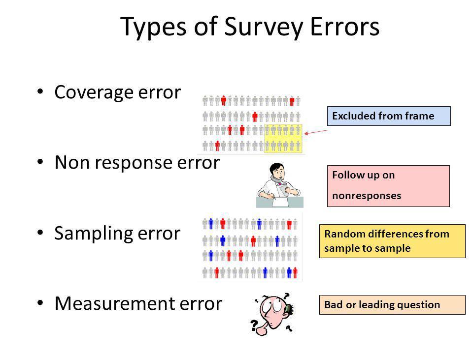 Types of Survey Errors Coverage error Non response error Sampling error Measurement error Excluded from frame Follow up on nonresponses Random differe
