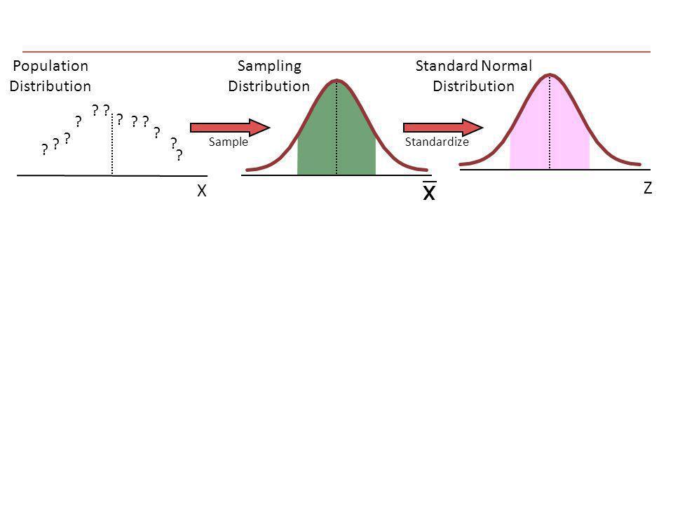 Z Sampling Distribution Standard Normal Distribution Population Distribution ? ? ? ? ? ? ?? ? ? ? ? SampleStandardize X