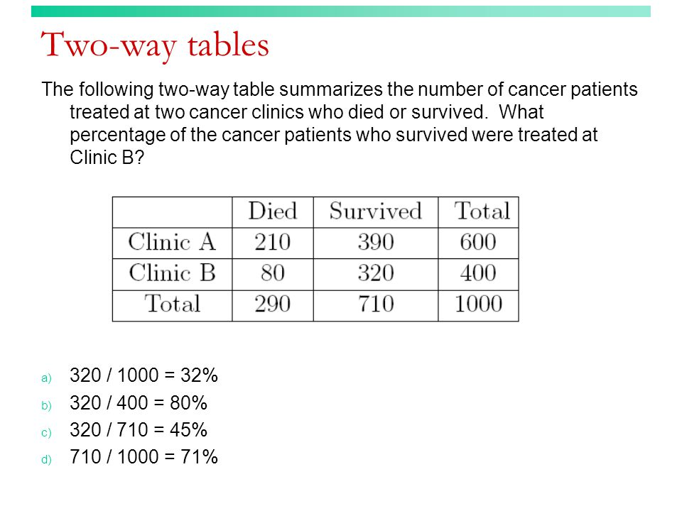 Two-way tables The following two-way table summarizes the number of cancer patients treated at two cancer clinics who died or survived. What percentag