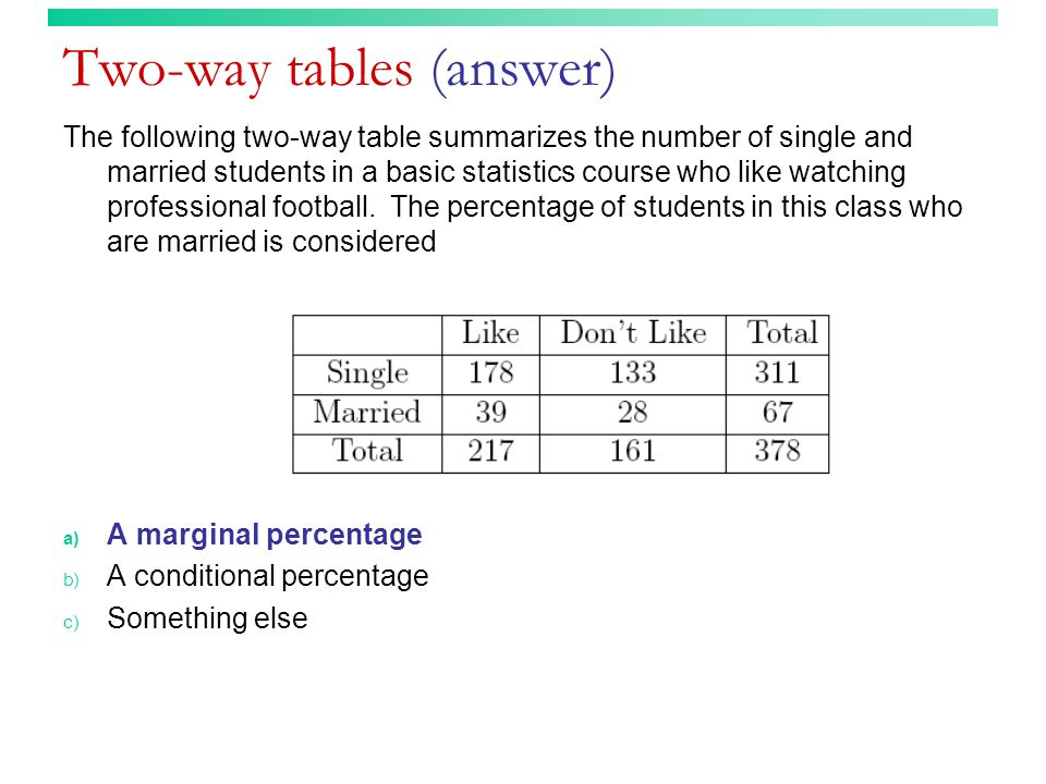 Two-way tables (answer) The following two-way table summarizes the number of single and married students in a basic statistics course who like watchin