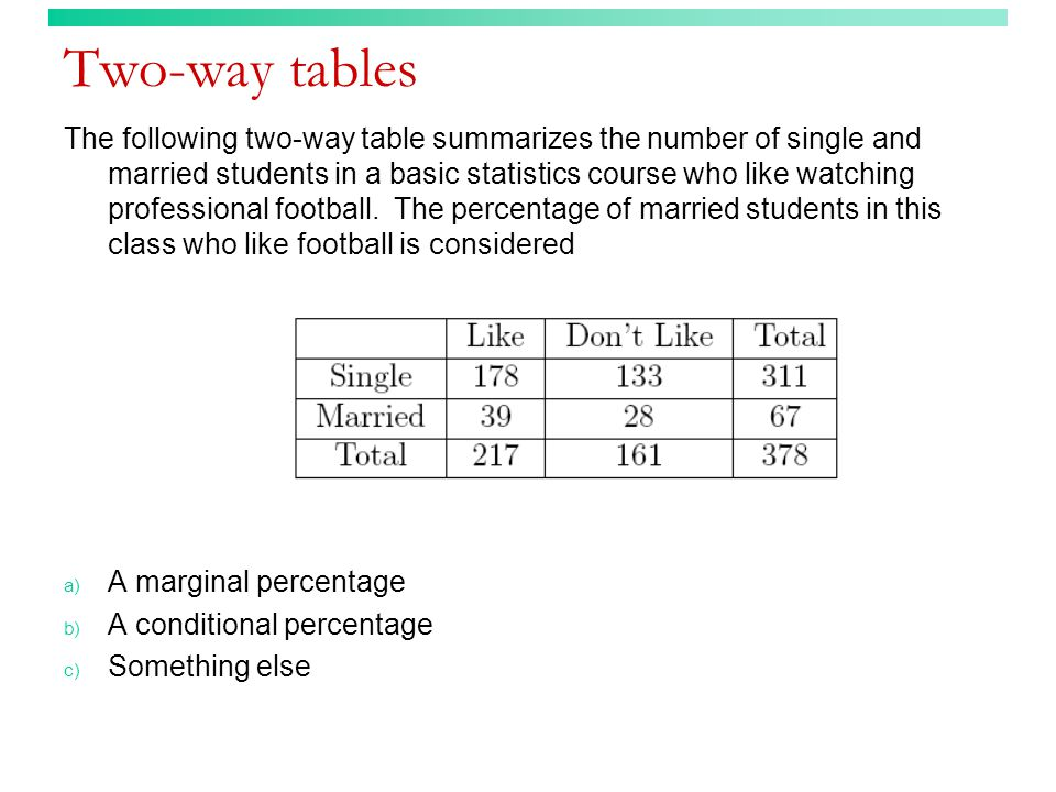 Two-way tables The following two-way table summarizes the number of single and married students in a basic statistics course who like watching profess