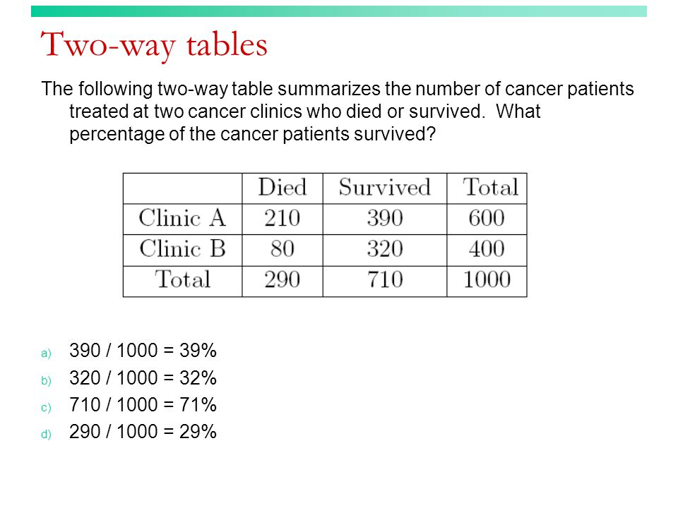 Two-way tables (answer) The following two-way table summarizes the number of single and married students in a basic statistics course who like watching professional football.
