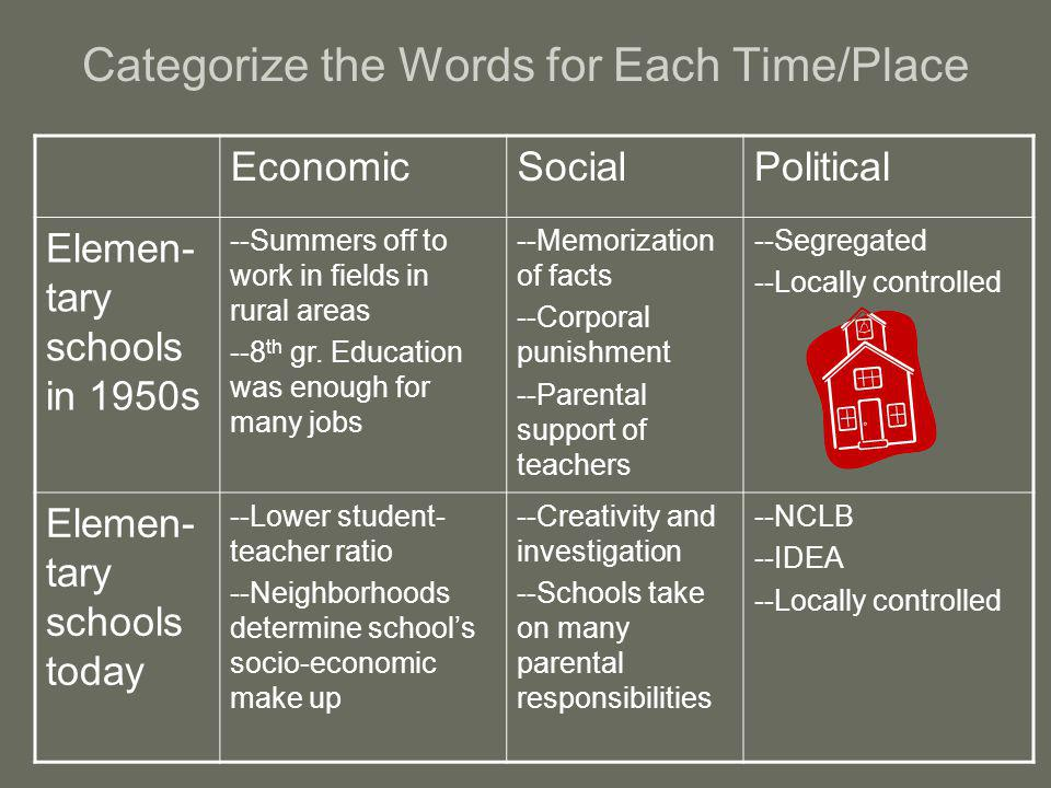 Categorize the Words for Each Time/Place EconomicSocialPolitical Elemen- tary schools in 1950s --Summers off to work in fields in rural areas --8 th gr.