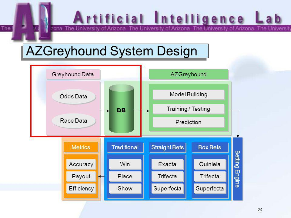 20 AZGreyhound System Design AZGreyhound System DB Race Data Odds Data Greyhound Data AZGreyhound Model Building Training / Testing Prediction Win Metrics Accuracy Payout Efficiency Place Show Traditional Betting Engine Exacta Trifecta Superfecta Straight Bets Quiniela Trifecta Superfecta Box Bets