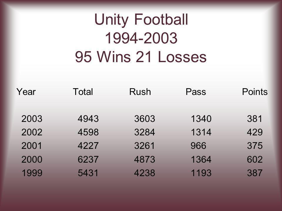 Unity Football 1994-2003 95 Wins 21 Losses YearTotalRushPassPoints 2003494336031340381 2002459832841314429 200142273261966375 2000623748731364602 1999543142381193387