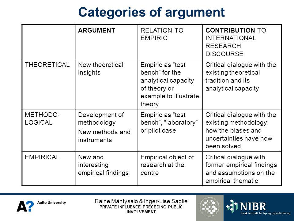 Raine Mäntysalo & Inger-Lise Saglie PRIVATE INFLUENCE PRECEDING PUBLIC INVOLVEMENT Categories of argument ARGUMENTRELATION TO EMPIRIC CONTRIBUTION TO