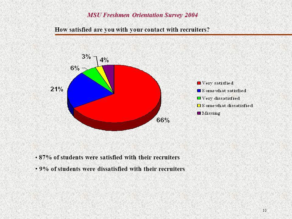Analysis and Interpretation of Results MSU Freshmen Orientation Survey 2004 Recreational Sports