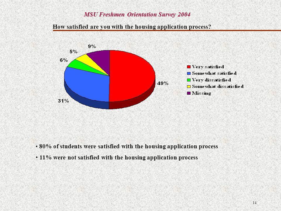Analysis and Interpretation of Results MSU Freshmen Orientation Survey 2004 Student Financial Aid Office