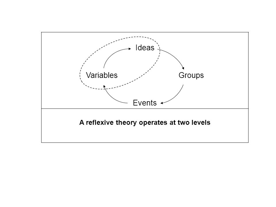 Ideas Variables Groups Events A reflexive theory operates at two levels