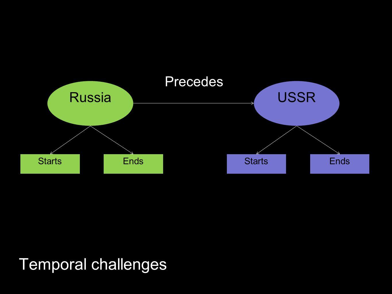 Temporal challenges USSRRussia Precedes StartsEndsStartsEnds