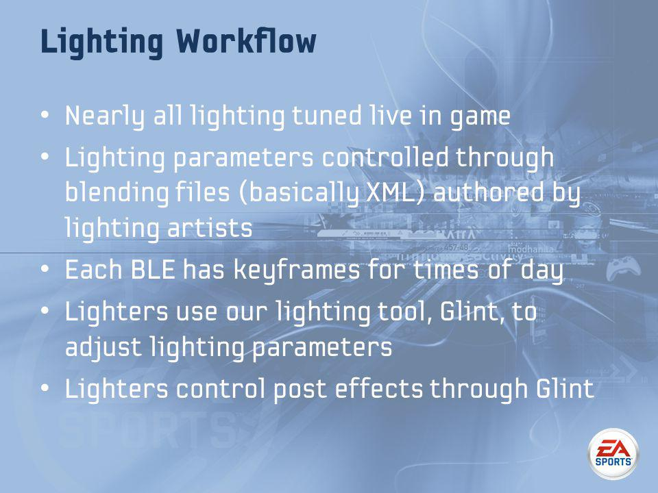 Lighting Workflow Nearly all lighting tuned live in game Lighting parameters controlled through blending files (basically XML) authored by lighting artists Each BLE has keyframes for times of day Lighters use our lighting tool, Glint, to adjust lighting parameters Lighters control post effects through Glint