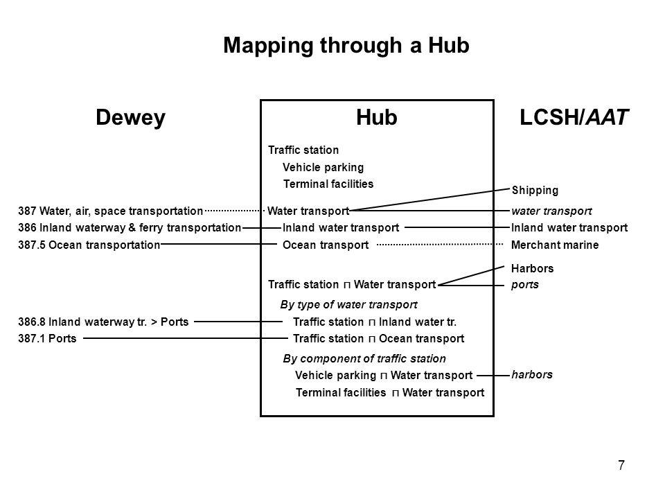 18 Mapping through a Hub Hub [isa] Condition [isConditionOf] Air [ca [isa] Condition [isConditionOf] Air [causedBy] Pollutant [prop.] Undesirable [prop.] Undesirable [isa] Legal rule [isa] Legal rule [appliedTo] {[isa] Condition [isConditionOf] Air [causedBy] Pollutant [property] Undesirable [isa] International treaty [appliedTo] {[isa] Condition [isConditionOf] Air [causedBy] Pollutant [property] Undesirable [isa] Rights [appliedTo] {[isa] Condition [isConditionOf] Air [causedBy] Pollutant [property] Undesirable DDC 363.739 2 Air pollution 340 Law 344.046 342 Air pollution [Law] 363.739 26 Air pollution rights SWD Luftverschmutzung Gesetz ??.