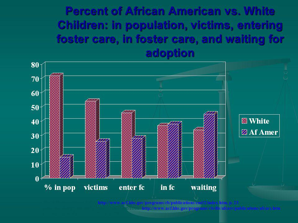 Percent of African American vs.