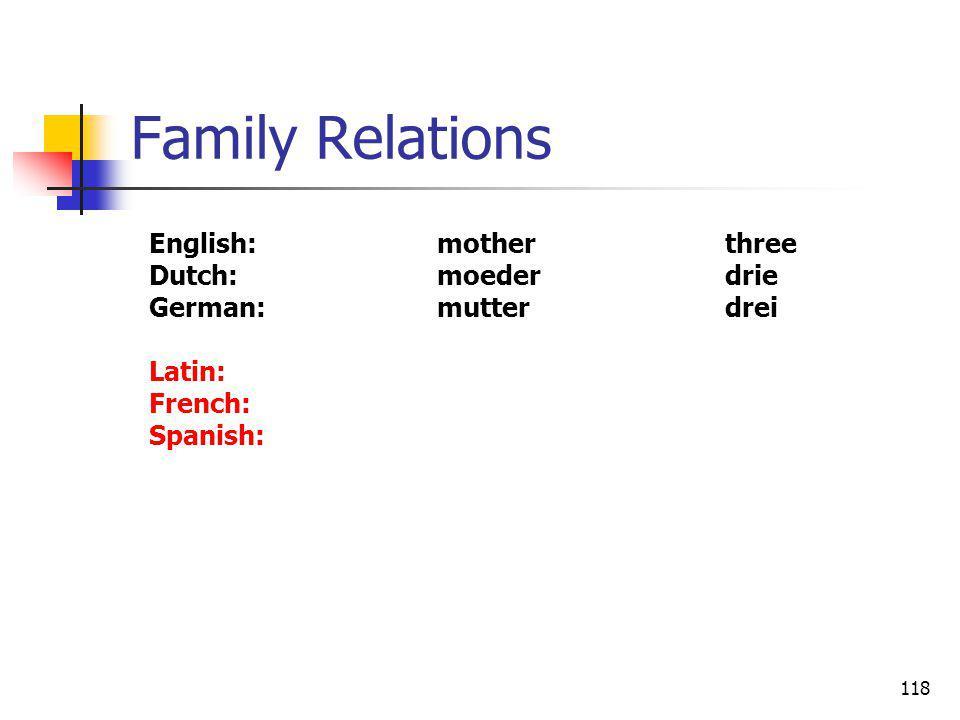 118 Family Relations English:motherthree Dutch:moederdrie German:mutterdrei Latin: French: Spanish: