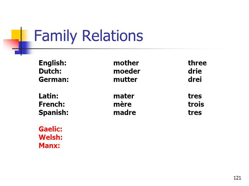 121 Family Relations English:motherthree Dutch:moederdrie German:mutterdrei Latin:matertres French:mèretrois Spanish:madretres Gaelic: Welsh: Manx:
