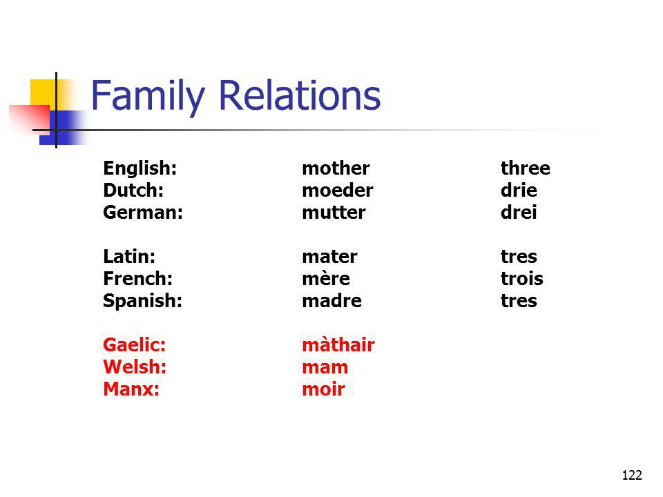 122 Family Relations English:motherthree Dutch:moederdrie German:mutterdrei Latin:matertres French:mèretrois Spanish:madretres Gaelic:màthair Welsh:ma