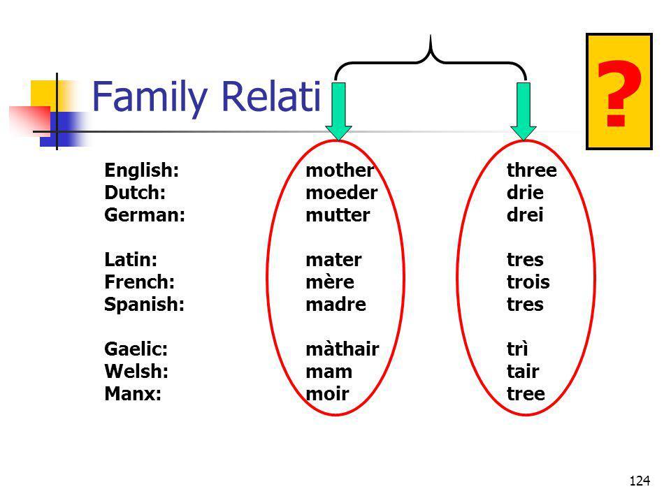 124 Family Relati English:motherthree Dutch:moederdrie German:mutterdrei Latin:matertres French:mèretrois Spanish:madretres Gaelic:màthairtrì Welsh:ma