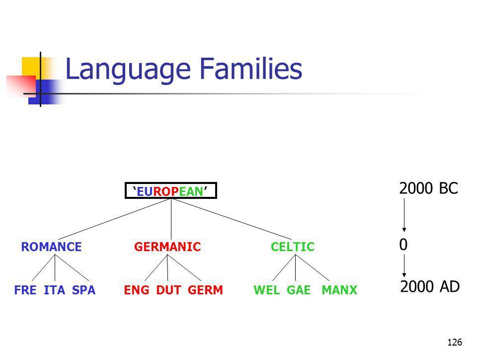 126 Language Families ROMANCE GERMANIC CELTIC FRE ITA SPA ENG DUT GERM WEL GAE MANX EUROPEAN 2000 AD 0 2000 BC