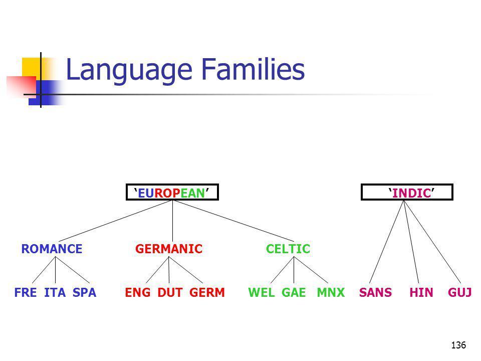 136 Language Families ROMANCE GERMANIC CELTIC FRE ITA SPA ENG DUT GERM WEL GAE MNX SANS HIN GUJ EUROPEAN INDIC