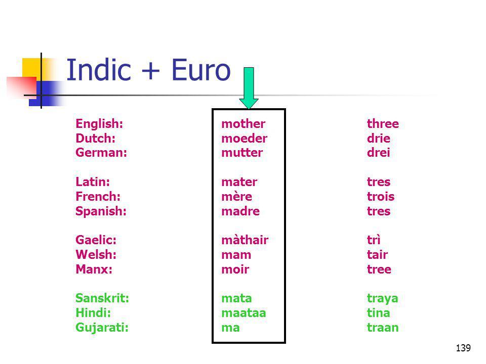 139 Indic + Euro English:motherthree Dutch:moederdrie German:mutterdrei Latin:matertres French:mèretrois Spanish:madretres Gaelic:màthairtrì Welsh:mam