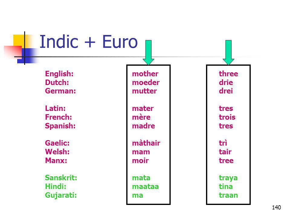 140 Indic + Euro English:motherthree Dutch:moederdrie German:mutterdrei Latin:matertres French:mèretrois Spanish:madretres Gaelic:màthairtrì Welsh:mam