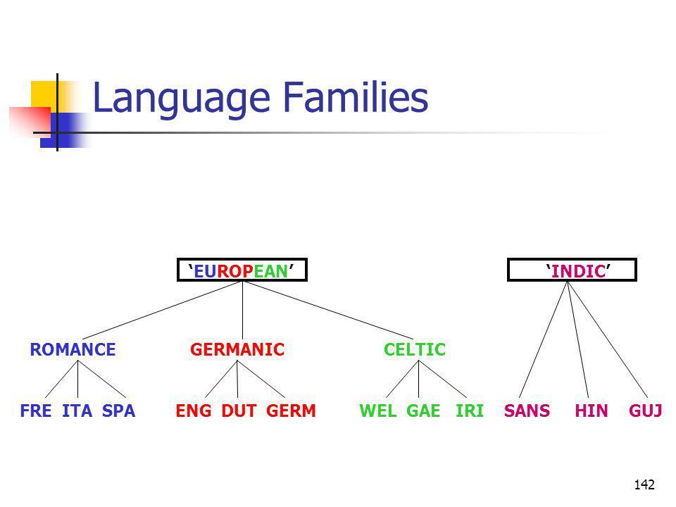 142 Language Families ROMANCE GERMANIC CELTIC FRE ITA SPA ENG DUT GERM WEL GAE IRI SANS HIN GUJ EUROPEAN INDIC