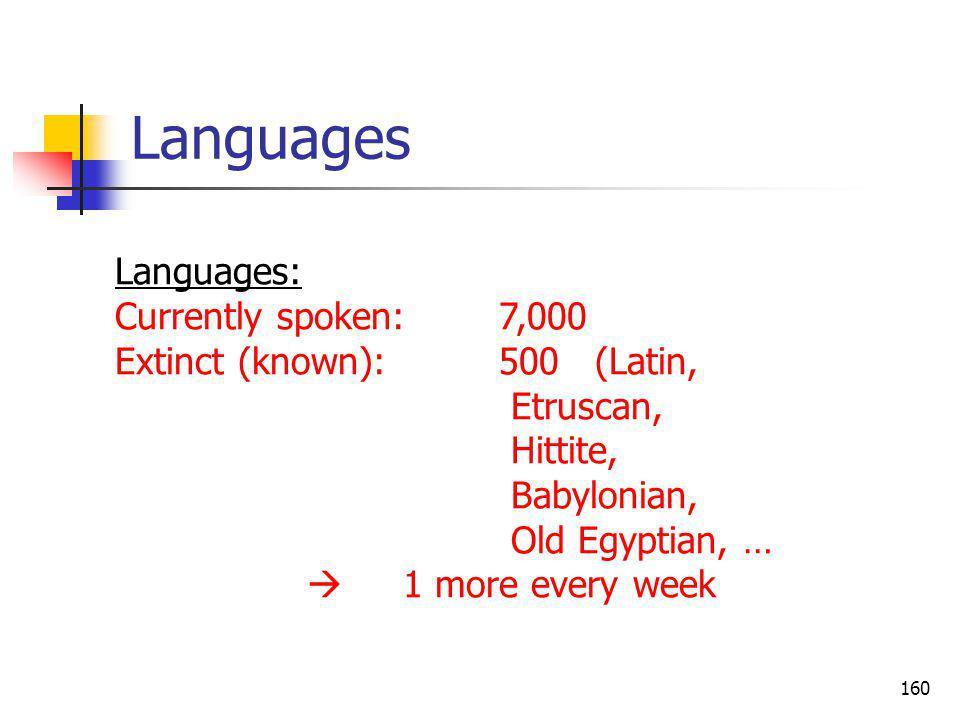 160 Languages Languages: Currently spoken:7,000 Extinct (known):500 (Latin, Etruscan, Hittite, Babylonian, Old Egyptian, … 1 more every week