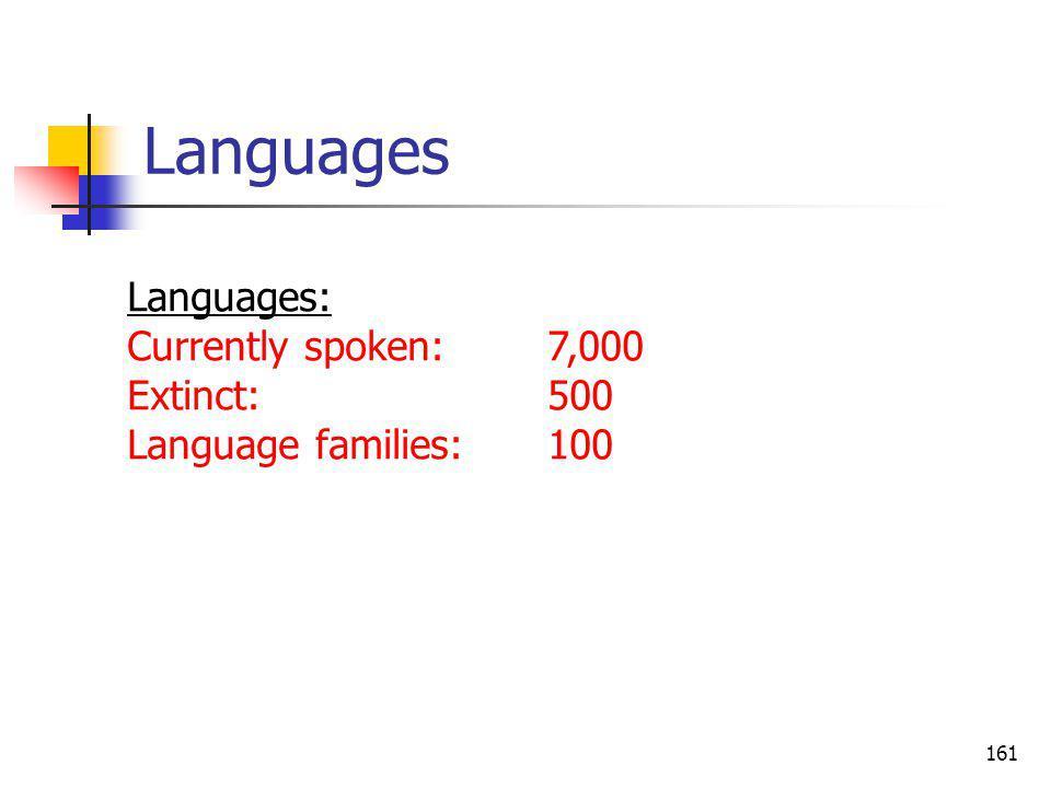 161 Languages Languages: Currently spoken:7,000 Extinct:500 Language families:100