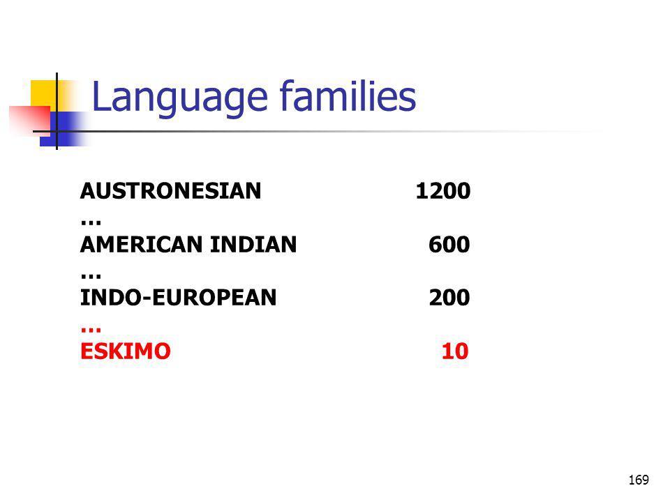 169 Language families AUSTRONESIAN1200 … AMERICAN INDIAN 600 … INDO-EUROPEAN 200 … ESKIMO 10