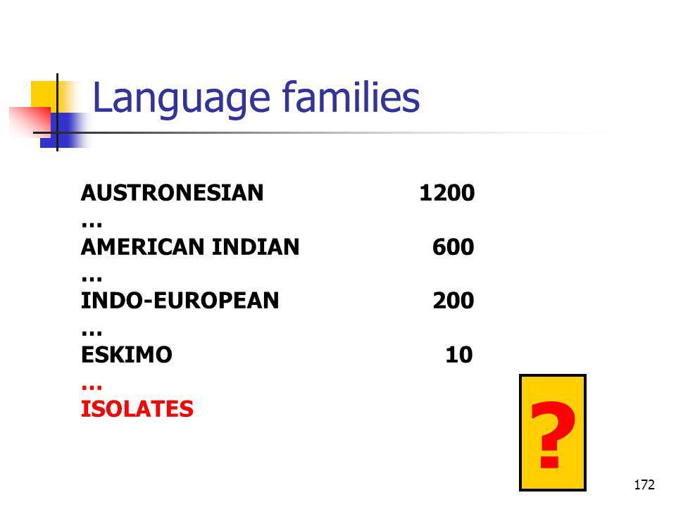 172 Language families AUSTRONESIAN1200 … AMERICAN INDIAN 600 … INDO-EUROPEAN 200 … ESKIMO 10 … ISOLATES ?