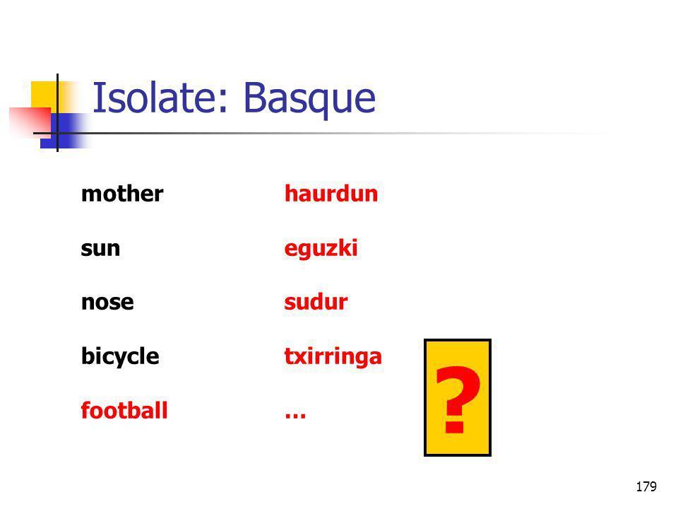 179 Isolate: Basque motherhaurdun suneguzki nosesudur bicycletxirringa football… ?