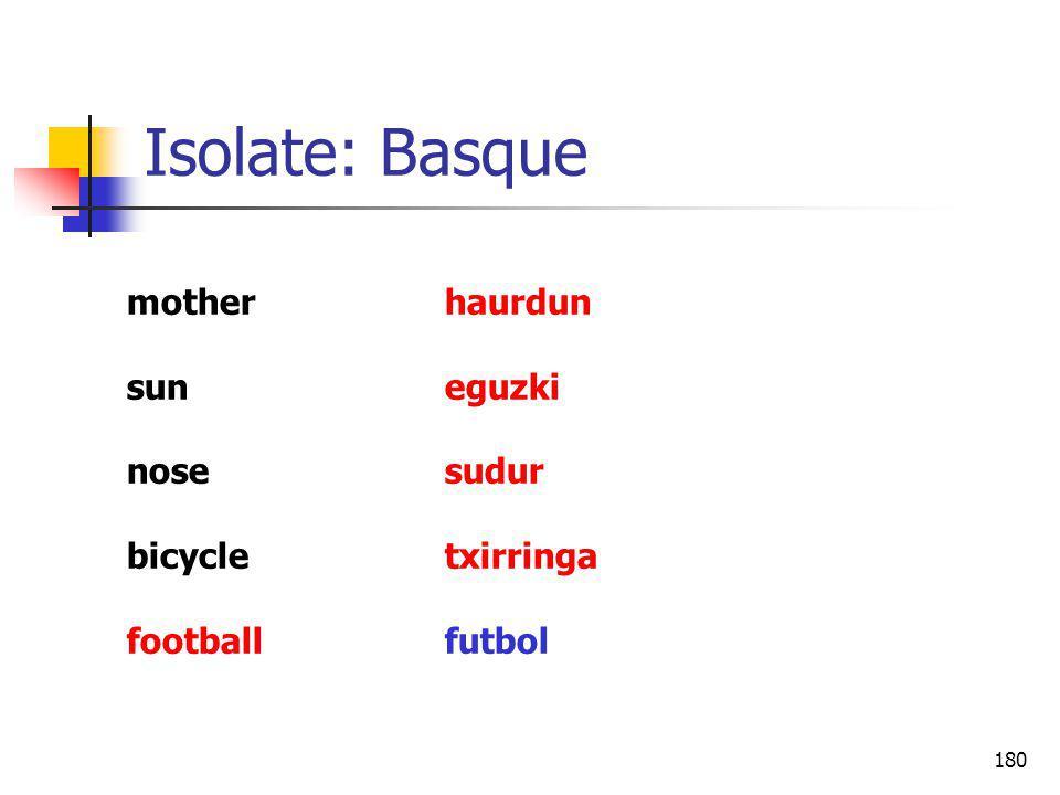 180 Isolate: Basque motherhaurdun suneguzki nosesudur bicycletxirringa footballfutbol
