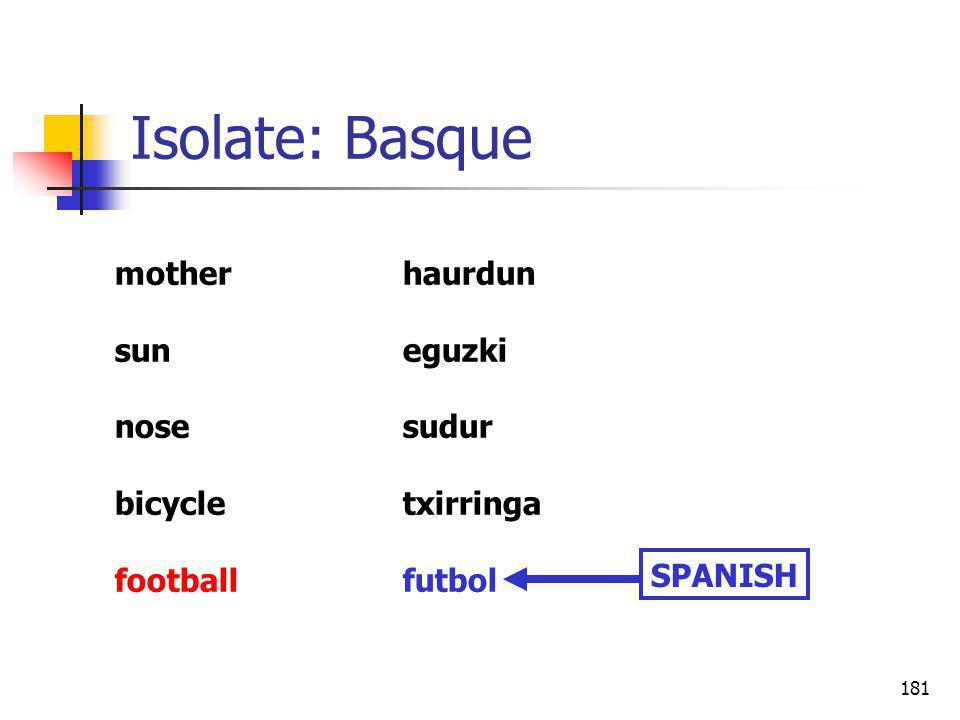 181 Isolate: Basque motherhaurdun suneguzki nosesudur bicycletxirringa footballfutbol SPANISH