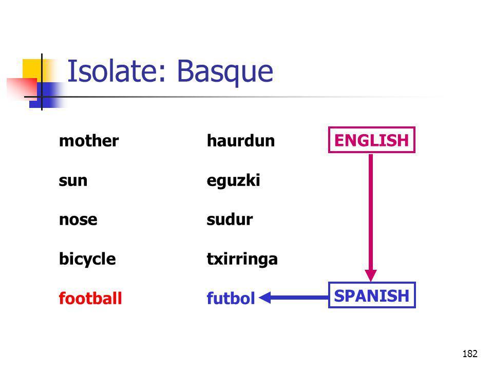 182 Isolate: Basque motherhaurdun suneguzki nosesudur bicycletxirringa footballfutbol SPANISH ENGLISH