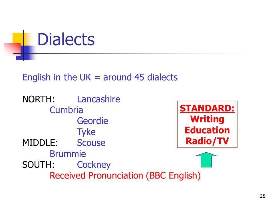 28 Dialects English in the UK = around 45 dialects NORTH: Lancashire Cumbria Geordie Tyke MIDDLE:Scouse Brummie SOUTH:Cockney Received Pronunciation (