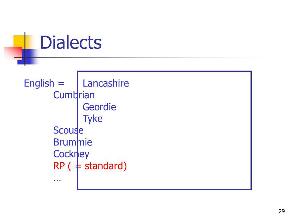 29 Dialects English = Lancashire Cumbrian Geordie Tyke Scouse Brummie Cockney RP ( = standard) …