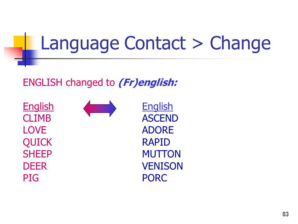 83 Language Contact > Change ENGLISH changed to (Fr)english:English CLIMBASCEND LOVEADORE QUICKRAPID SHEEPMUTTON DEERVENISON PIGPORC