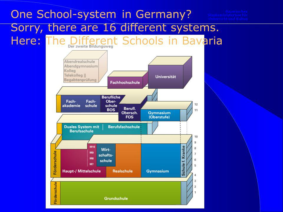 10 9 8 7 6 5 4 3 2 1 Primary School RS General education Rel/Eth, German, English, Maths, History, Geography, Biology, PE, Music & Arts Economics Exam subjects German, English, Maths, Bussiness Studies Branch II Maths and Science Exam subjects German, English, Maths, Physics Branch I Foreigne Languages l Branch III a Social Studies l Branch III b Highschool Diploma Realschule R6 Sports l Branch III b Exam subjects German, English, Maths, French Exam subjects German, English, Maths, Social Studies Exam subjects German, English, Maths, PE