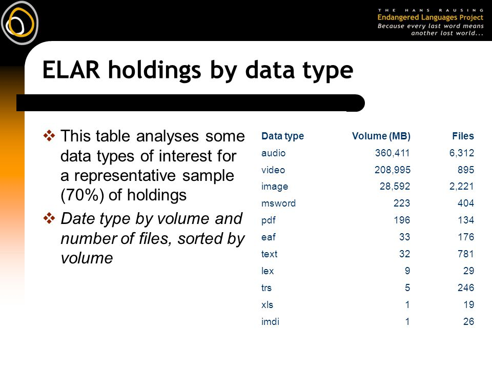 ELAR holdings by data type This table analyses some data types of interest for a representative sample (70%) of holdings Date type by volume and number of files, sorted by volume Data typeVolume (MB)Files audio360,4116,312 video208,995895 image28,5922,221 msword223404 pdf196134 eaf33176 text32781 lex929 trs5246 xls119 imdi126
