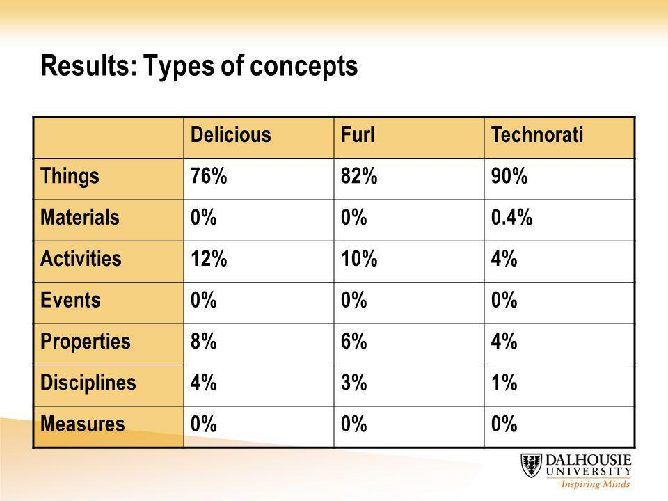 Results: Types of concepts DeliciousFurlTechnorati Things76%82%90% Materials0% 0.4% Activities12%10%4% Events0% Properties8%6%4% Disciplines4%3%1% Mea