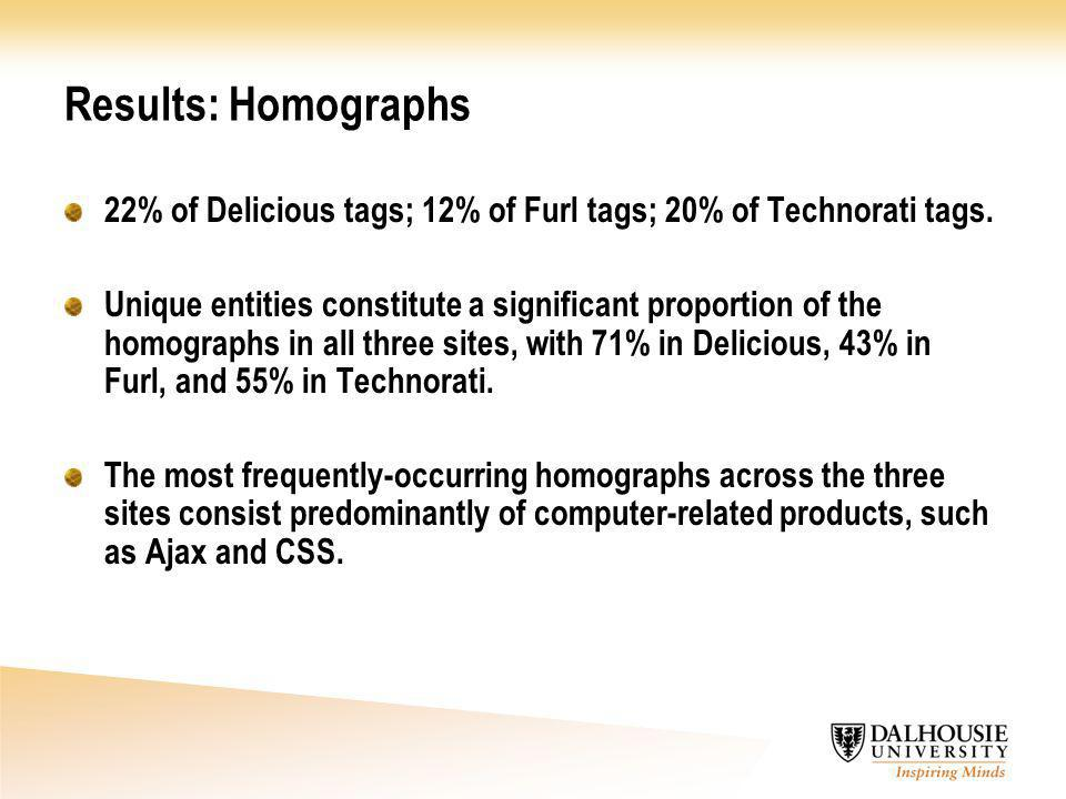 Results: Homographs 22% of Delicious tags; 12% of Furl tags; 20% of Technorati tags. Unique entities constitute a significant proportion of the homogr