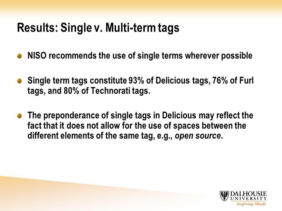 Results: Single v. Multi-term tags NISO recommends the use of single terms wherever possible Single term tags constitute 93% of Delicious tags, 76% of