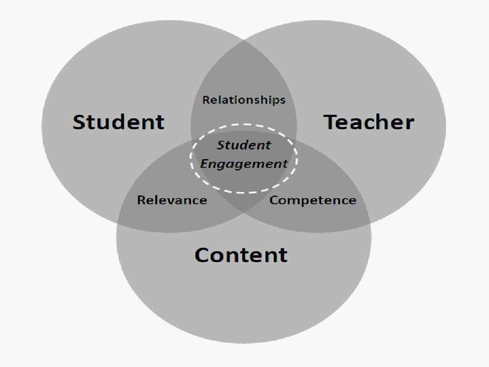 Two Components of Student Engagement 1.