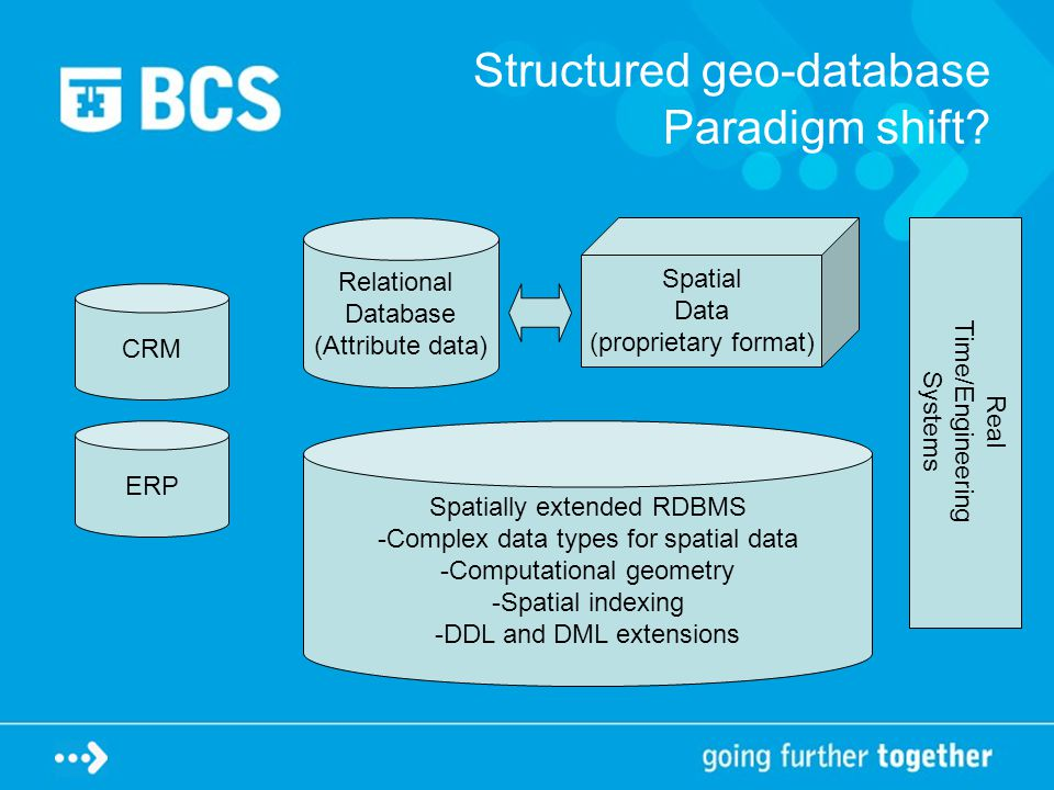 Structured geo-database Paradigm shift.