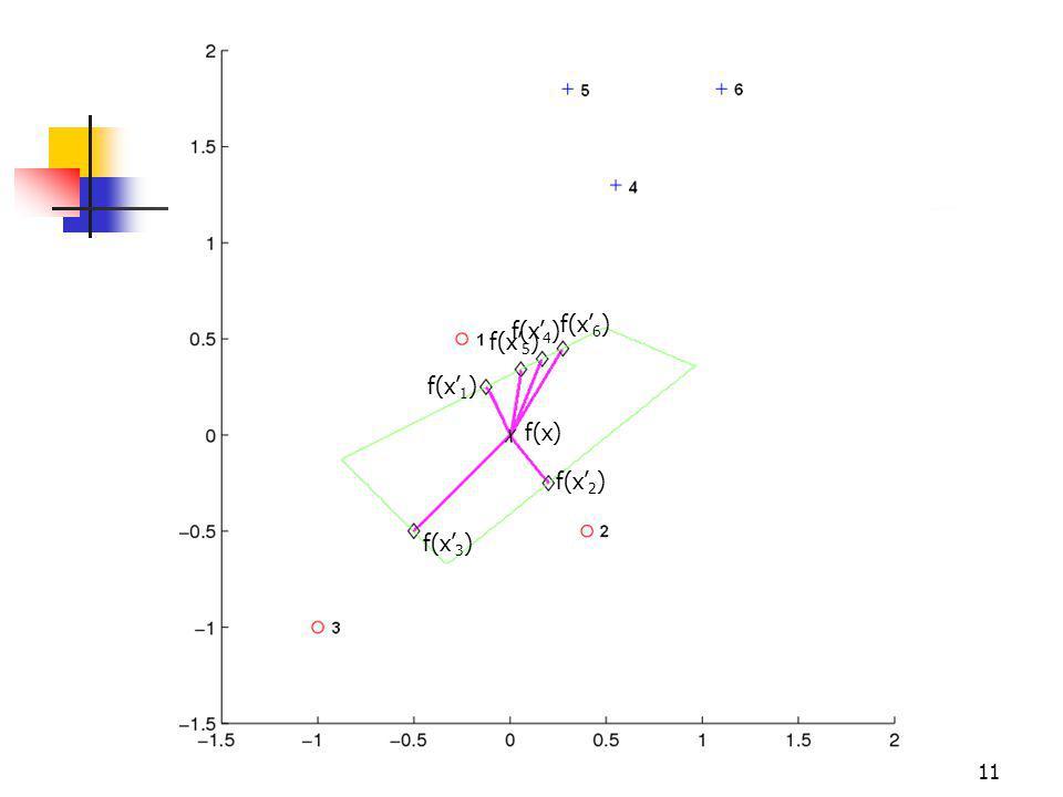 kNN-Based Local Variance 11 f(x) f(x 1 ) f(x 2 ) f(x 3 ) f(x 4 ) f(x 6 ) f(x 5 )