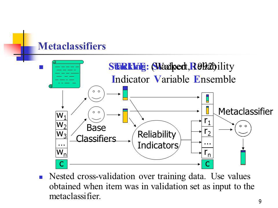 Metaclassifiers STRIVE: Stacked Reliability Indicator Variable Ensemble Stacking (Wolpert, 1992) 9 w1w1 w2w2 w3w3 … wnwn c c Reliability Indicators r1r1 r2r2 … rnrn Nested cross-validation over training data.