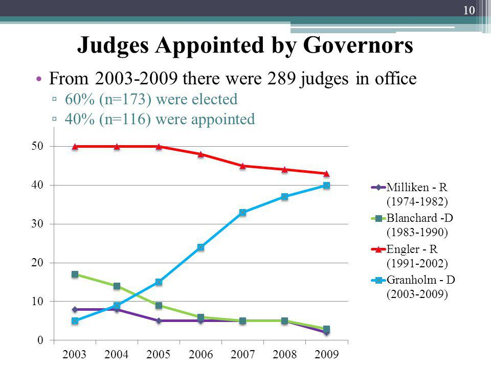 10 From 2003-2009 there were 289 judges in office 60% (n=173) were elected 40% (n=116) were appointed