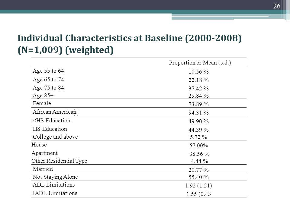 Individual Characteristics at Baseline (2000-2008) (N=1,009) (weighted) 26 Proportion or Mean (s.d.) Age 55 to 64 10.56 % Age 65 to 74 22.18 % Age 75 to 84 37.42 % Age 85+ 29.84 % Female 73.89 % African American 94.31 % <HS Education 49.90 % HS Education 44.39 % College and above 5.72 % House 57.00% Apartment 38.56 % Other Residential Type 4.44 % Married 20.77 % Not Staying Alone 55.40 % ADL Limitations 1.92 (1.21) IADL Limitations 1.55 (0.43
