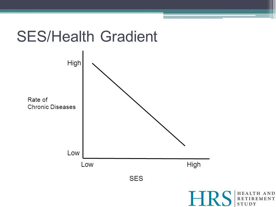 SES/Health Gradient SES Rate of Chronic Diseases High Low